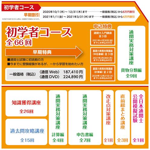 LEC通関士講座「初学者コース」