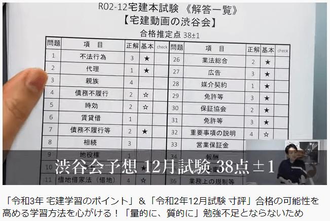 宅建渋谷会の合格ライン予想